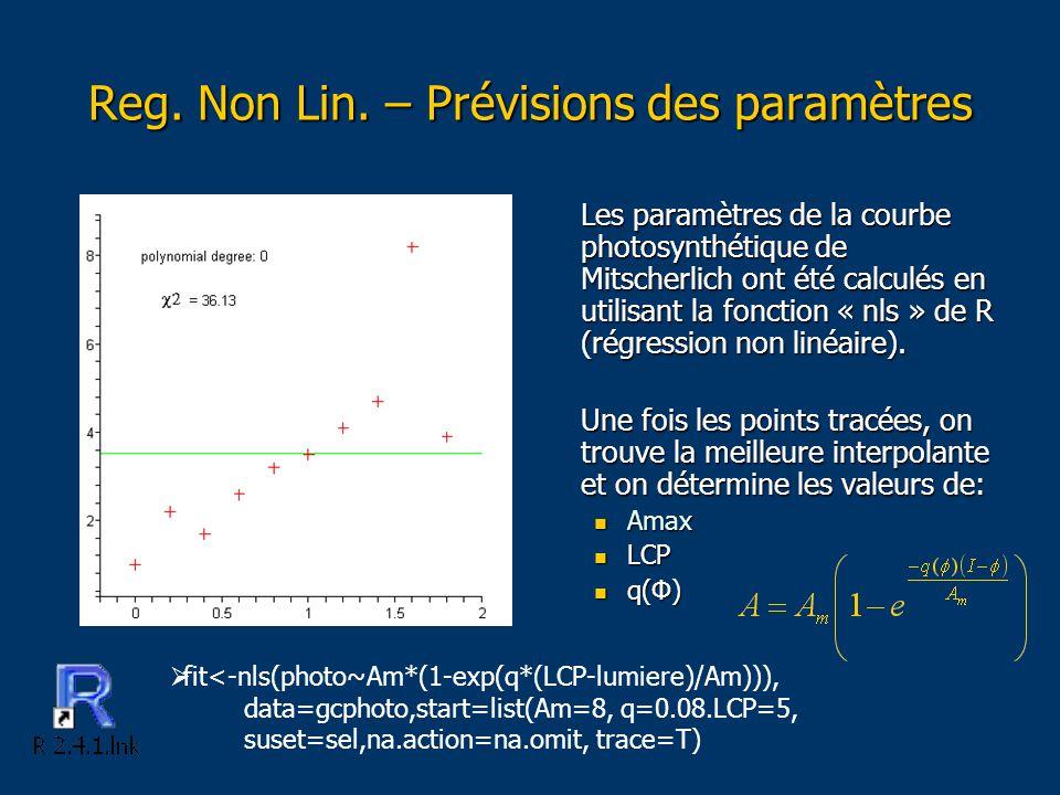 Les paramètres de la courbe photosynthétique de Mitscherlich ont été calculés en utilisant la fonction « nls » de R (régression non linéaire).