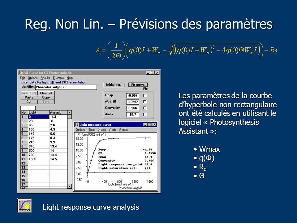Les paramètres de la courbe d'hyperbole non rectangulaire ont été calculés en utilisant le logiciel « Photosynthesis Assistant »: Wmax Wmax q(Φ) q(Φ) R d R d Θ Θ Light response curve analysis