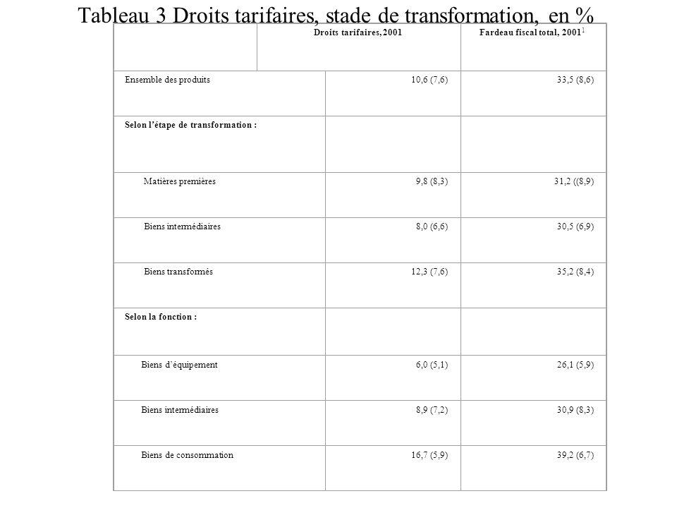 Droits tarifaires, 2001Fardeau fiscal total, 2001 1 Ensemble des produits10,6 (7,6)33,5 (8,6) Selon l'étape de transformation : Matières premières9,8 (8,3)31,2 ((8,9) Biens intermédiaires8,0 (6,6)30,5 (6,9) Biens transformés12,3 (7,6)35,2 (8,4) Selon la fonction : Biens d'équipement6,0 (5,1)26,1 (5,9) Biens intermédiaires8,9 (7,2)30,9 (8,3) Biens de consommation16,7 (5,9)39,2 (6,7) Tableau 3 Droits tarifaires, stade de transformation, en %