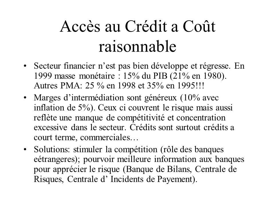 Accès au Crédit a Coût raisonnable Secteur financier n'est pas bien développe et régresse. En 1999 masse monétaire : 15% du PIB (21% en 1980). Autres