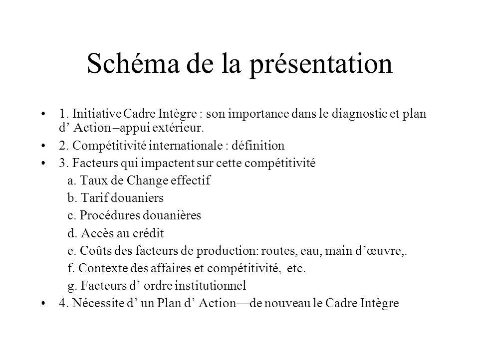 Schéma de la présentation 1. Initiative Cadre Intègre : son importance dans le diagnostic et plan d' Action –appui extérieur. 2. Compétitivité interna
