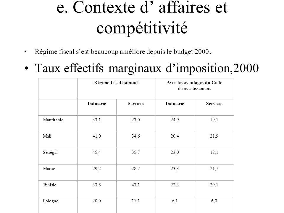 e. Contexte d' affaires et compétitivité Régime fiscal s'est beaucoup améliore depuis le budget 2000. Taux effectifs marginaux d'imposition,2000 Régim
