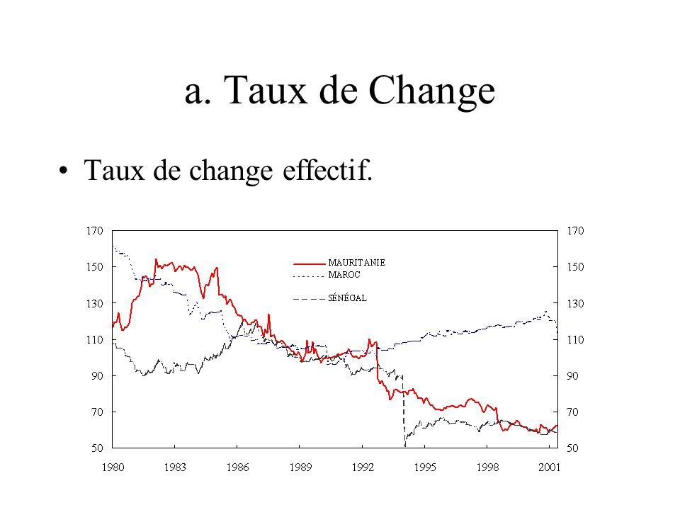 a. Taux de Change Taux de change effectif.