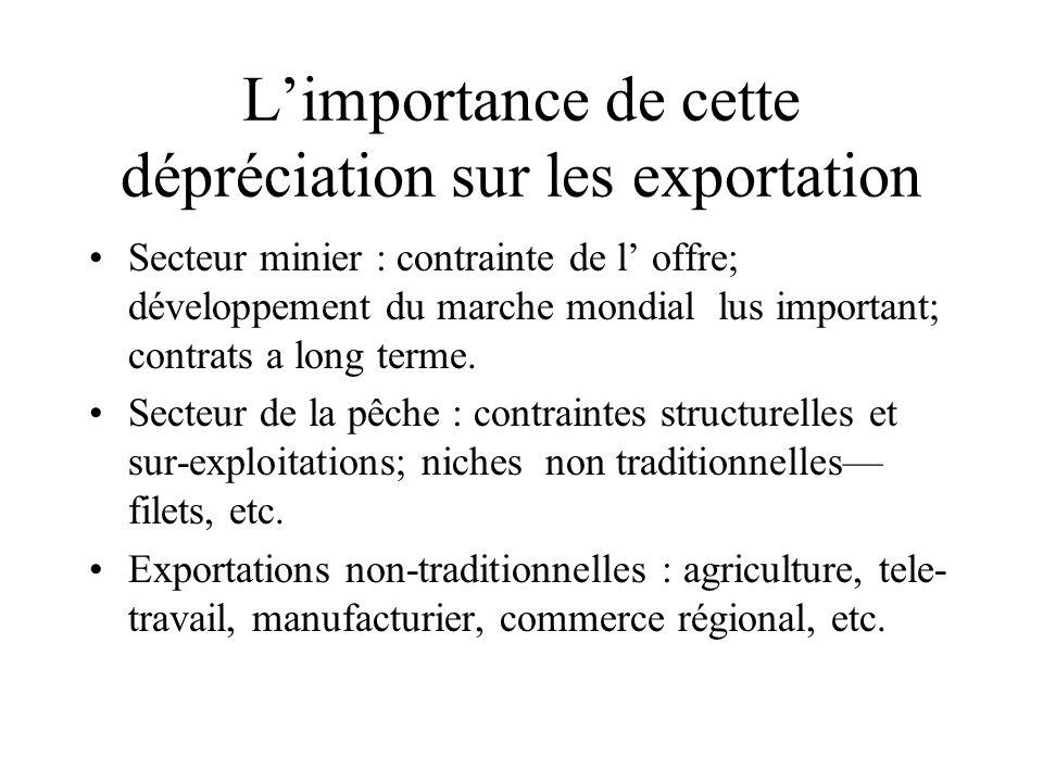 L'importance de cette dépréciation sur les exportation Secteur minier : contrainte de l' offre; développement du marche mondial lus important; contrats a long terme.