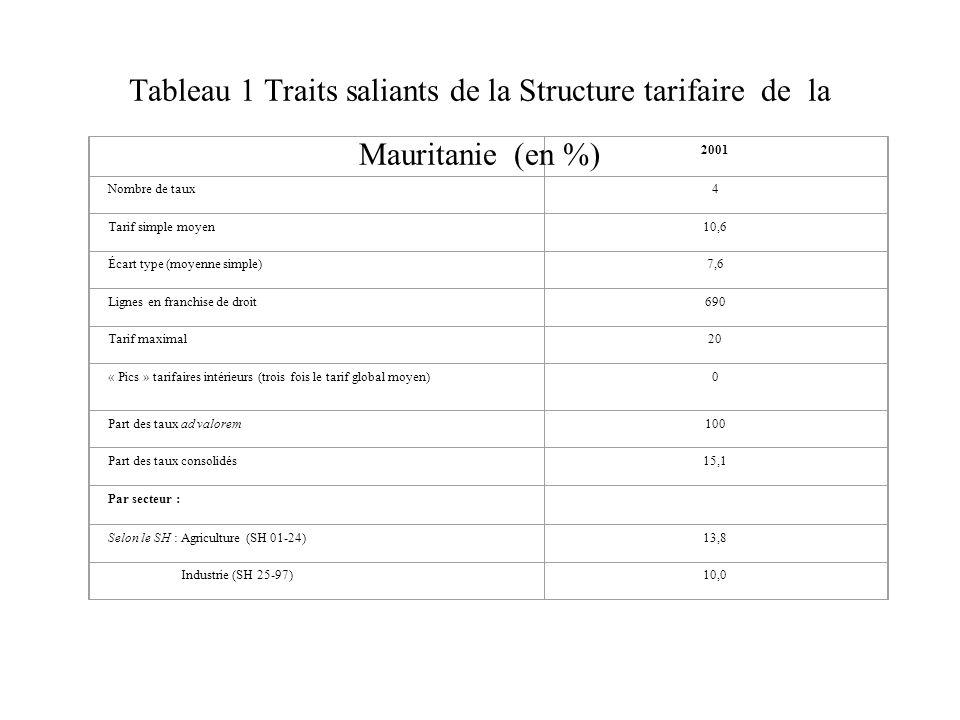 Tableau 1 : Points saillants de la structure tarifaire NPF de la Mauritanie, 2001 (en pourcentage) 2001 Nombre de taux4 Tarif simple moyen10,6 Écart type (moyenne simple)7,6 Lignes en franchise de droit690 Tarif maximal20 « Pics » tarifaires intérieurs (trois fois le tarif global moyen)0 Part des taux ad valorem100 Part des taux consolidés15,1 Par secteur : Selon le SH : Agriculture (SH 01-24)13,8 Industrie (SH 25-97)10,0 Source : Secrétariat de l'OMC ; données fournies par les autorités mauritaniennes.