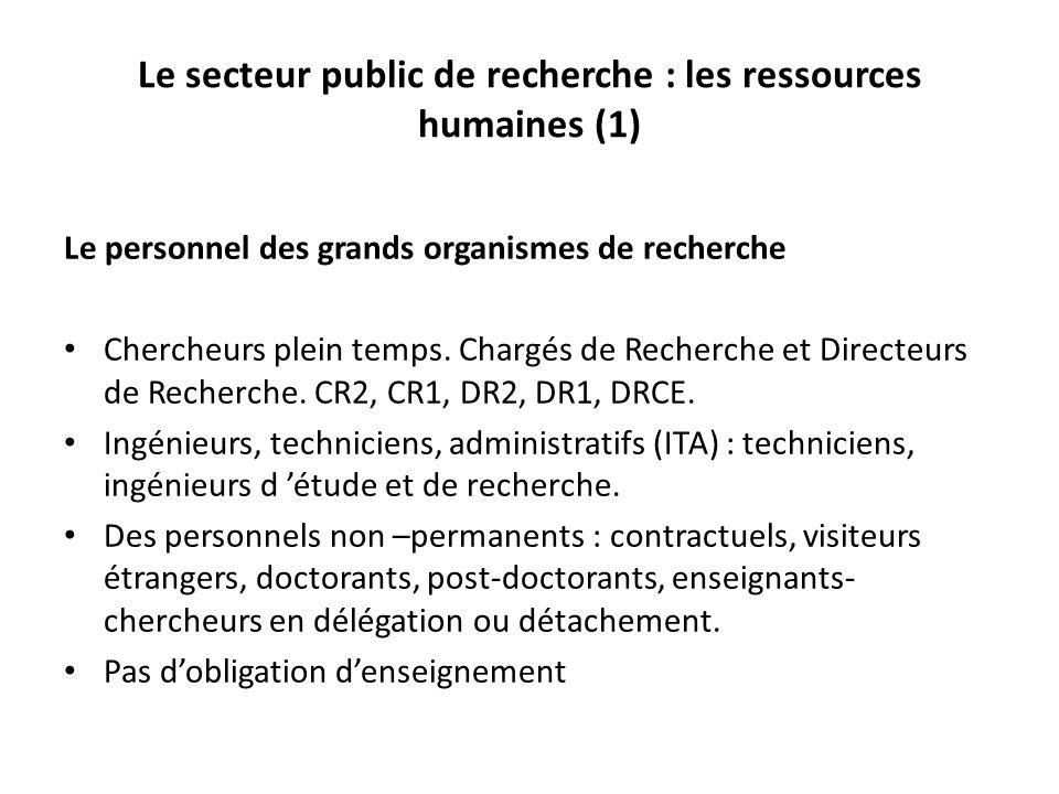 Le secteur public de recherche : les ressources humaines (1) Le personnel des grands organismes de recherche Chercheurs plein temps.