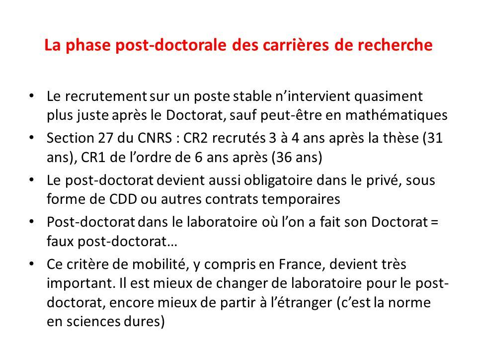 La phase post-doctorale des carrières de recherche Le recrutement sur un poste stable n'intervient quasiment plus juste après le Doctorat, sauf peut-être en mathématiques Section 27 du CNRS : CR2 recrutés 3 à 4 ans après la thèse (31 ans), CR1 de l'ordre de 6 ans après (36 ans) Le post-doctorat devient aussi obligatoire dans le privé, sous forme de CDD ou autres contrats temporaires Post-doctorat dans le laboratoire où l'on a fait son Doctorat = faux post-doctorat… Ce critère de mobilité, y compris en France, devient très important.