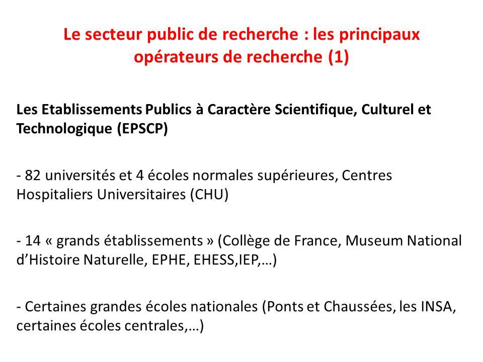 Le secteur public de recherche : les principaux opérateurs de recherche (1) Les Etablissements Publics à Caractère Scientifique, Culturel et Technologique (EPSCP) - 82 universités et 4 écoles normales supérieures, Centres Hospitaliers Universitaires (CHU) - 14 « grands établissements » (Collège de France, Museum National d'Histoire Naturelle, EPHE, EHESS,IEP,…) - Certaines grandes écoles nationales (Ponts et Chaussées, les INSA, certaines écoles centrales,…)