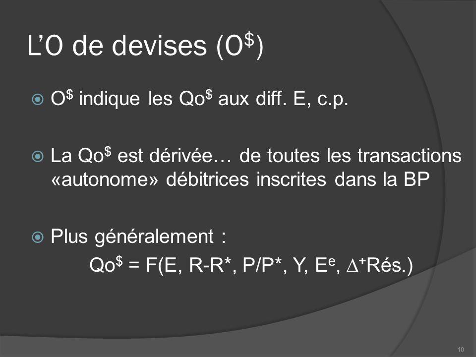L'O de devises (O $ )  O $ indique les Qo $ aux diff.