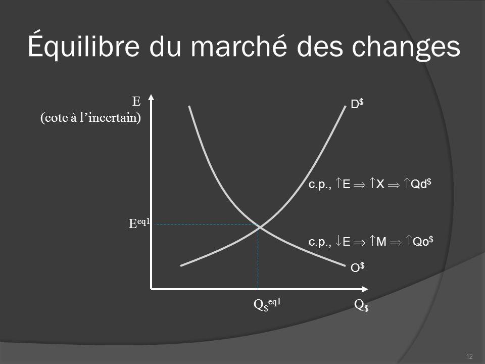Équilibre du marché des changes Q$Q$ D$D$ O$O$ E (cote à l'incertain) E eq1 Q $ eq1 c.p.,  E   X   Qd $ c.p.,  E   M   Qo $ 12