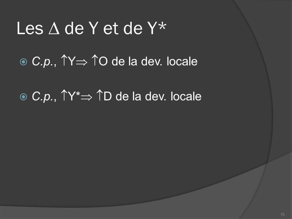 Les  de Y et de Y*  C.p.,  Y   O de la dev. locale  C.p.,  Y*   D de la dev. locale 15