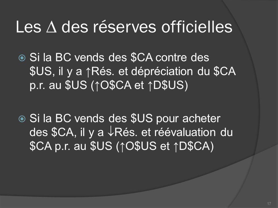 Les  des réserves officielles  Si la BC vends des $CA contre des $US, il y a ↑Rés.