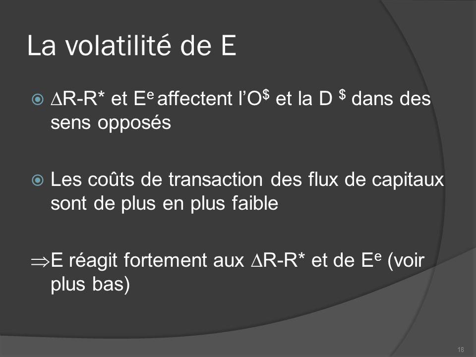 La volatilité de E   R-R* et E e affectent l'O $ et la D $ dans des sens opposés  Les coûts de transaction des flux de capitaux sont de plus en plus faible  E réagit fortement aux  R-R* et de E e (voir plus bas) 18