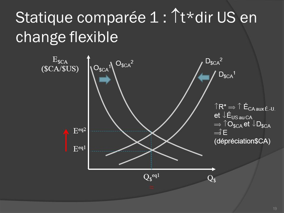 Statique comparée 1 :  t*dir US en change flexible Q$Q$  R*   É CA aux É.-U.