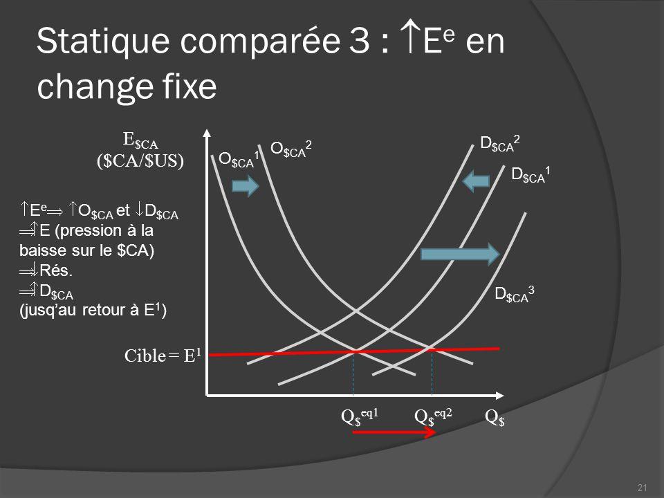 Statique comparée 3 :  E e en change fixe Q$Q$ Cible = E 1 Q $ eq1  E e   O $CA et  D $CA  E (pression à la baisse sur le $CA)  Rés.