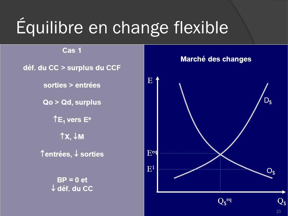 Équilibre en change flexible Cas 1 déf.