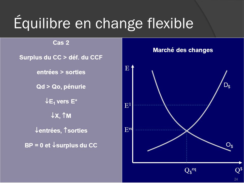 Équilibre en change flexible Cas 2 Surplus du CC > déf.