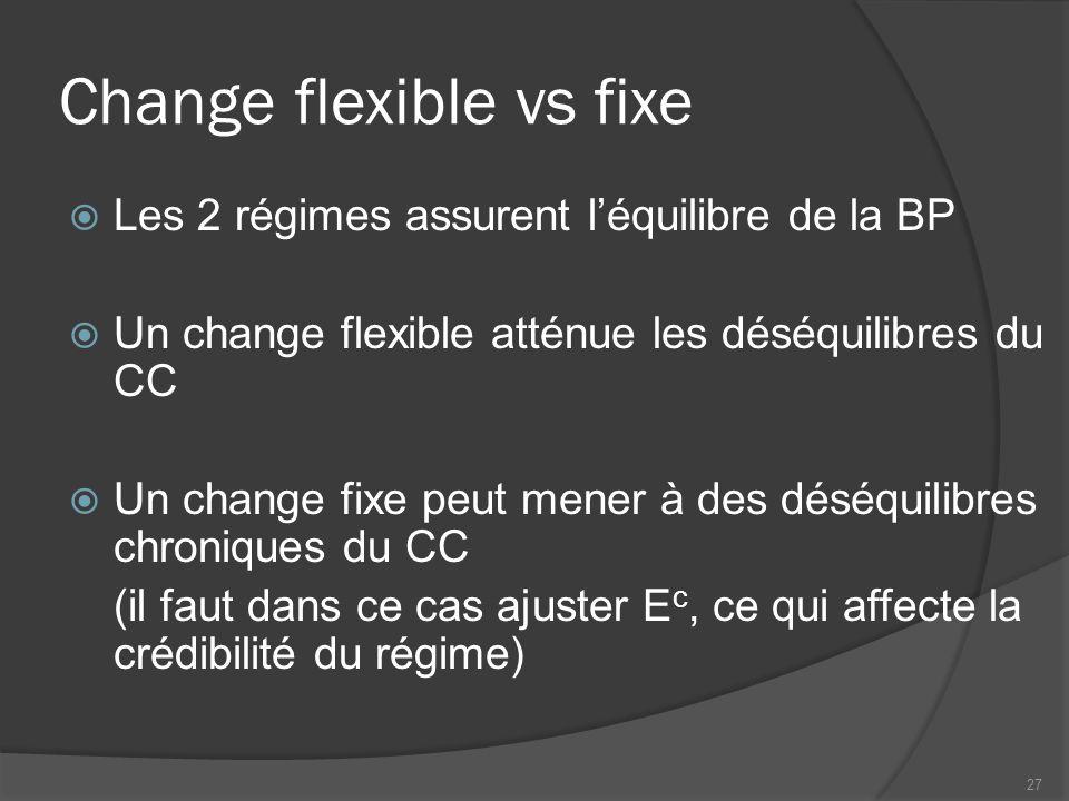 Change flexible vs fixe  Les 2 régimes assurent l'équilibre de la BP  Un change flexible atténue les déséquilibres du CC  Un change fixe peut mener à des déséquilibres chroniques du CC (il faut dans ce cas ajuster E c, ce qui affecte la crédibilité du régime) 27