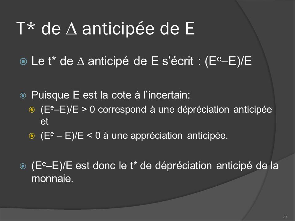 T* de  anticipée de E  Le t* de  anticipé de E s'écrit : (E e –E)/E  Puisque E est la cote à l'incertain:  (E e –E)/E > 0 correspond à une dépréciation anticipée et  (E e – E)/E < 0 à une appréciation anticipée.
