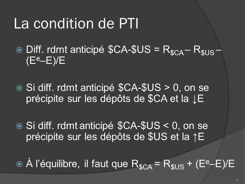 La condition de PTI  Diff. rdmt anticipé $CA-$US = R $CA – R $US – (E e –E)/E  Si diff.