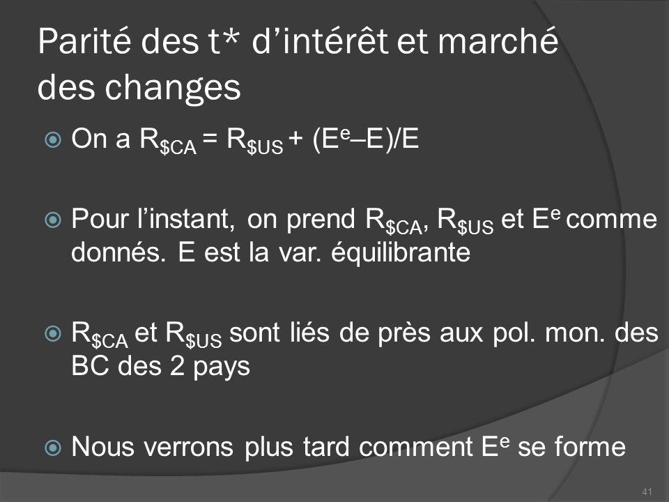 Parité des t* d'intérêt et marché des changes  On a R $CA = R $US + (E e –E)/E  Pour l'instant, on prend R $CA, R $US et E e comme donnés.
