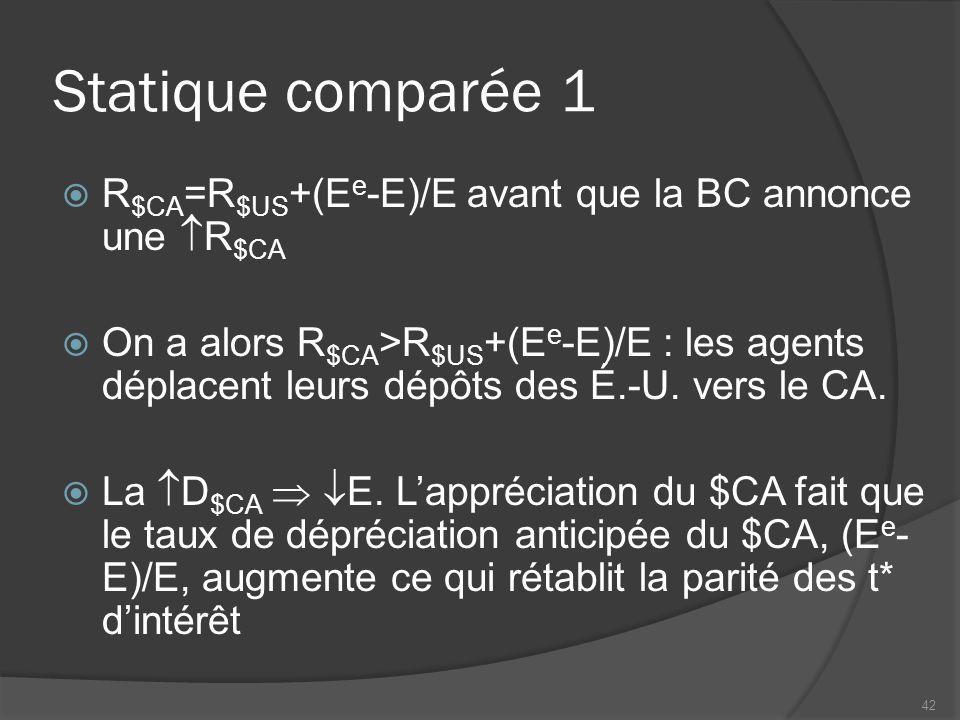 Statique comparée 1  R $CA =R $US +(E e -E)/E avant que la BC annonce une  R $CA  On a alors R $CA >R $US +(E e -E)/E : les agents déplacent leurs dépôts des É.-U.