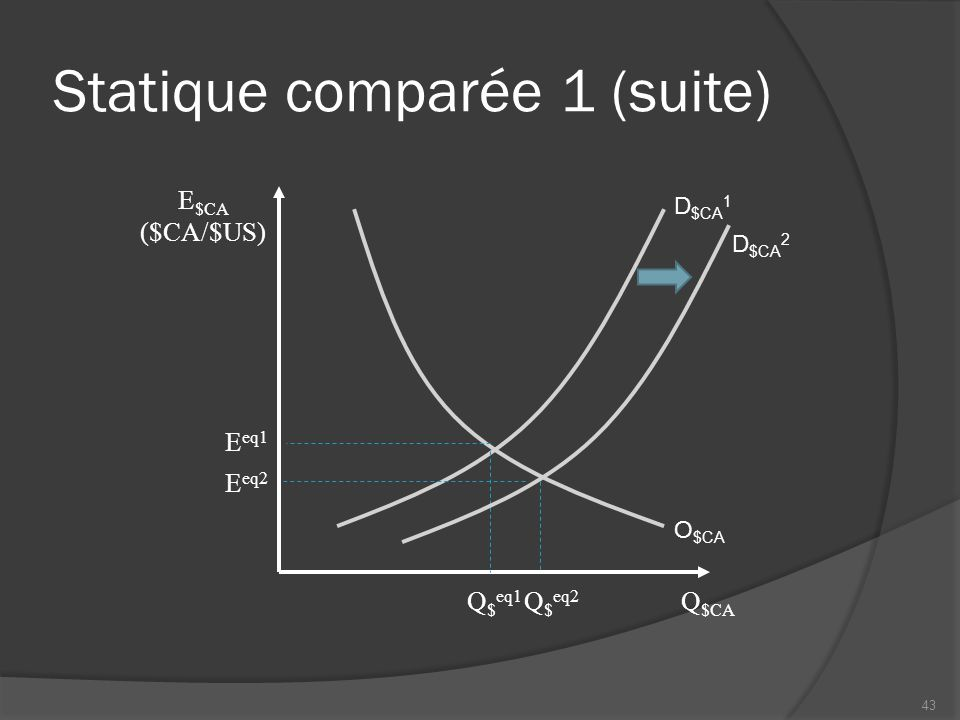 Statique comparée 1 (suite) Q $CA D $CA 1 O $CA E $CA ($CA/$US) E eq1 Q $ eq1 D $CA 2 E eq2 Q $ eq2 43