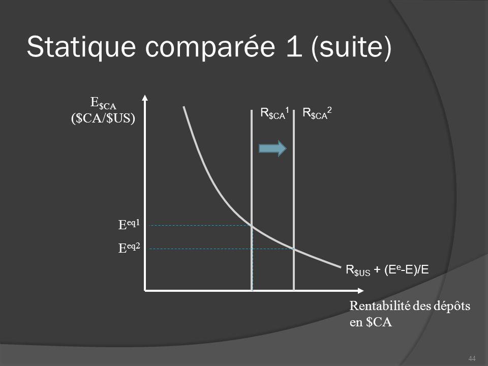 Statique comparée 1 (suite) Rentabilité des dépôts en $CA R $CA 1 R $US + (E e -E)/E E eq1 R $CA 2 E eq2 E $CA ($CA/$US) 44