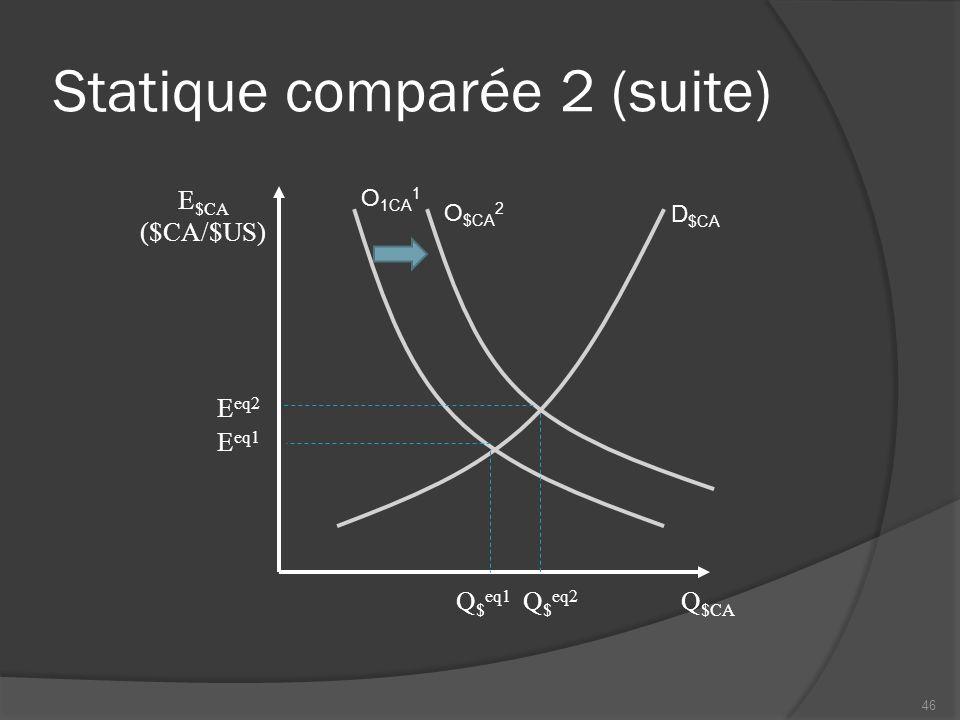 Statique comparée 2 (suite) Q $CA D $CA E eq1 Q $ eq2 E eq2 Q $ eq1 O $CA 2 O 1CA 1 E $CA ($CA/$US) 46