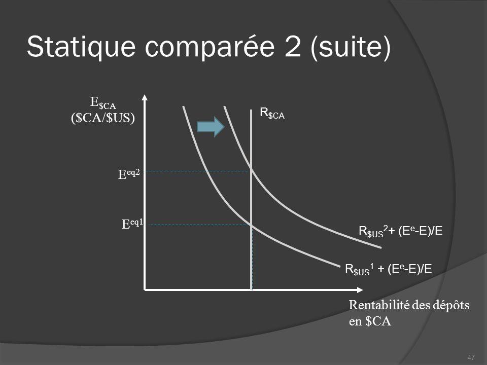 Statique comparée 2 (suite) Rentabilité des dépôts en $CA R $CA R $US 1 + (E e -E)/E E eq2 E eq1 R $US 2 + (E e -E)/E E $CA ($CA/$US) 47