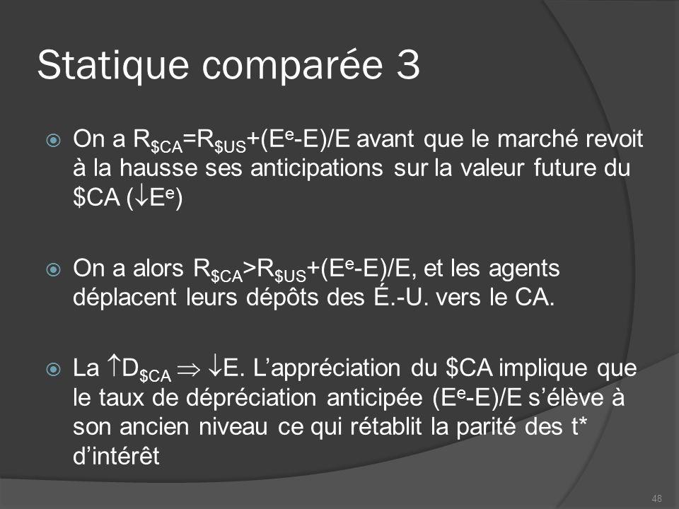 Statique comparée 3  On a R $CA =R $US +(E e -E)/E avant que le marché revoit à la hausse ses anticipations sur la valeur future du $CA (  E e )  On a alors R $CA >R $US +(E e -E)/E, et les agents déplacent leurs dépôts des É.-U.