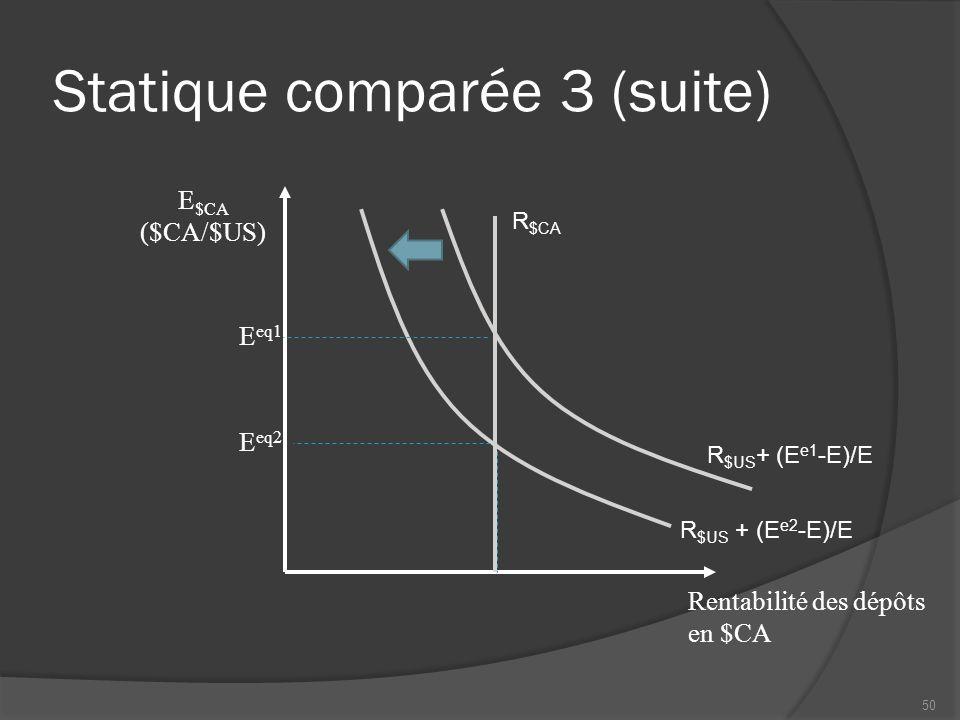 Statique comparée 3 (suite) Rentabilité des dépôts en $CA R $CA R $US + (E e2 -E)/E E eq1 E eq2 R $US + (E e1 -E)/E E $CA ($CA/$US) 50