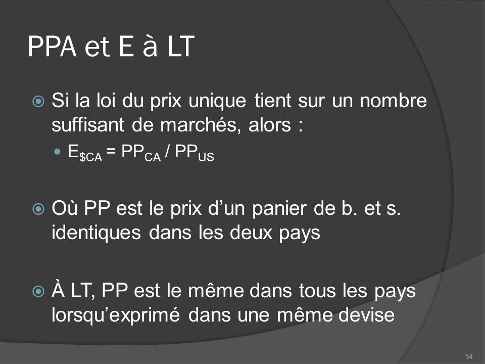PPA et E à LT  Si la loi du prix unique tient sur un nombre suffisant de marchés, alors : E $CA = PP CA / PP US  Où PP est le prix d'un panier de b.