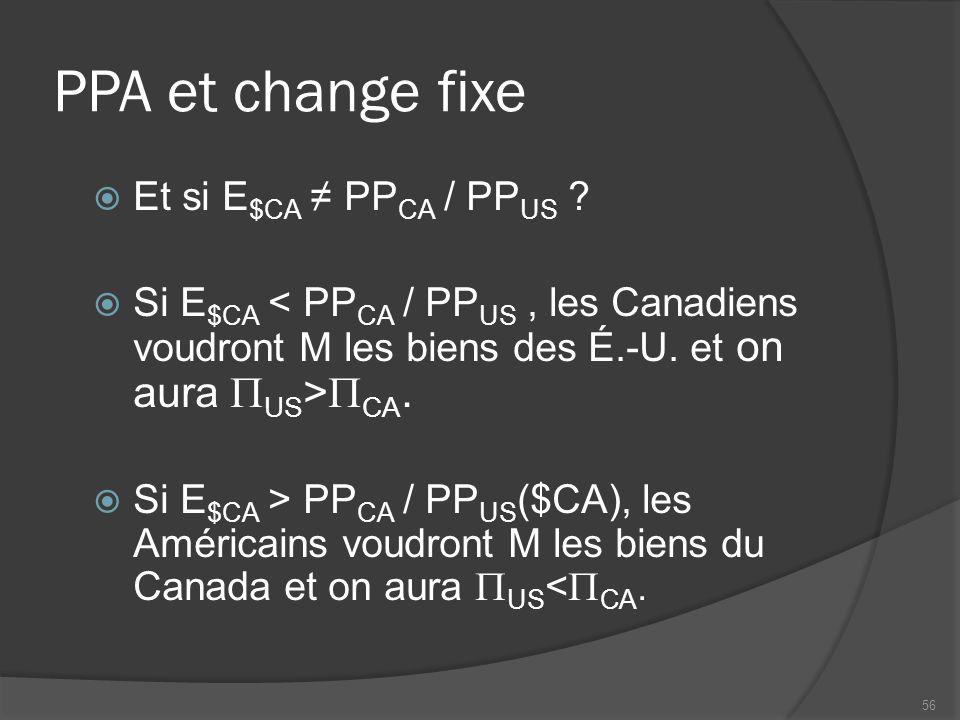 PPA et change fixe  Et si E $CA ≠ PP CA / PP US .