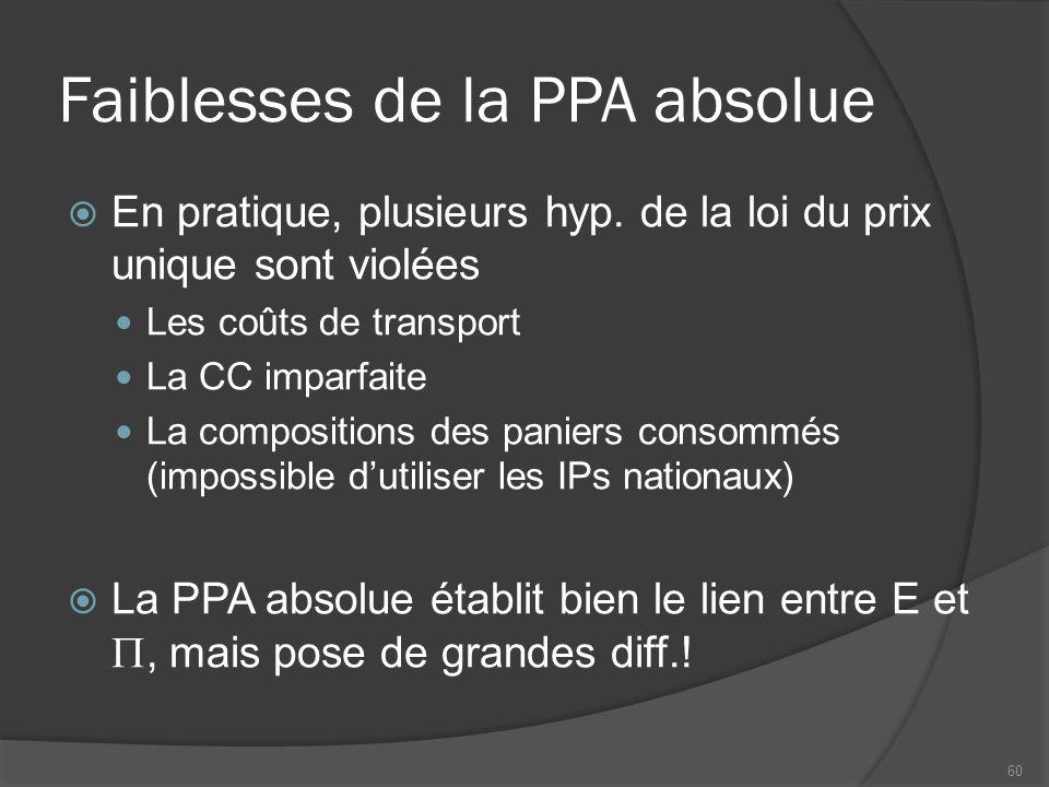 Faiblesses de la PPA absolue  En pratique, plusieurs hyp.