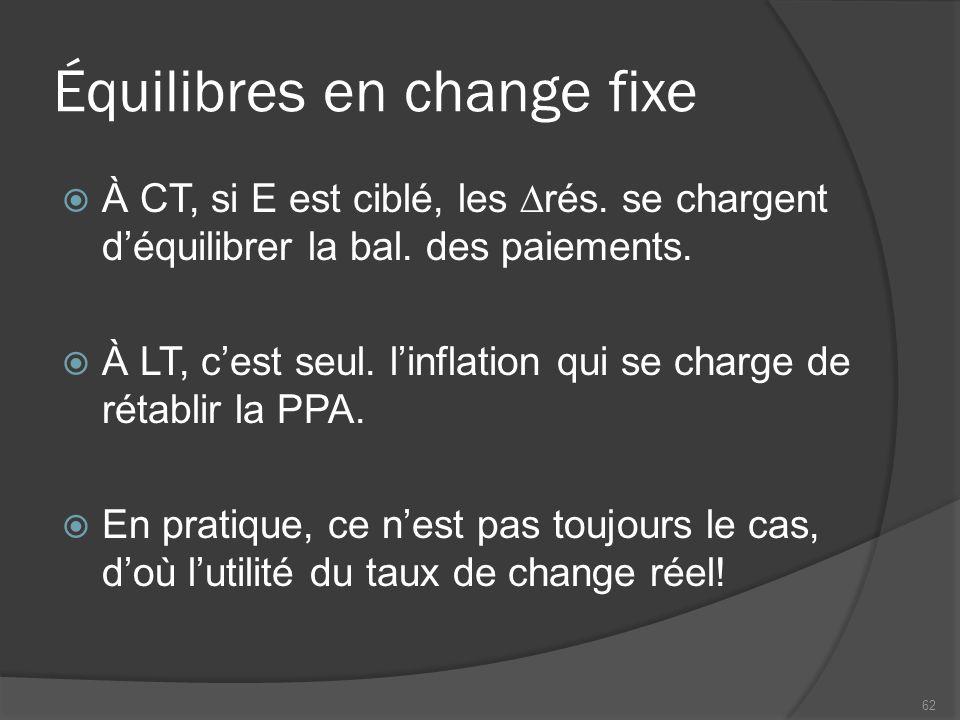 Équilibres en change fixe  À CT, si E est ciblé, les  rés.