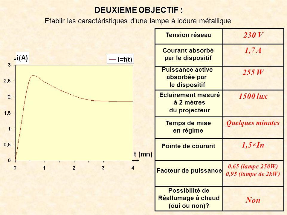 DEUXIEME OBJECTIF : Etablir les caractéristiques d'une lampe à iodure métallique Non 0,65 (lampe 250W) 0,95 (lampe de 2kW) 1,5×In Quelques minutes 150