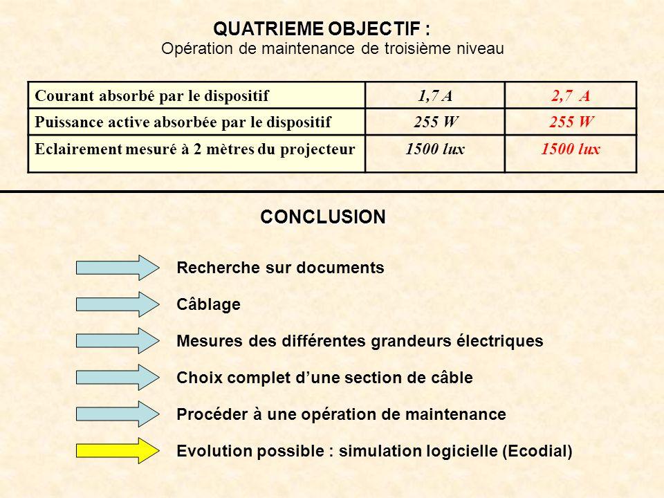 Opération de maintenance de troisième niveau QUATRIEME OBJECTIF : Courant absorbé par le dispositif1,7 A2,7 A Puissance active absorbée par le disposi
