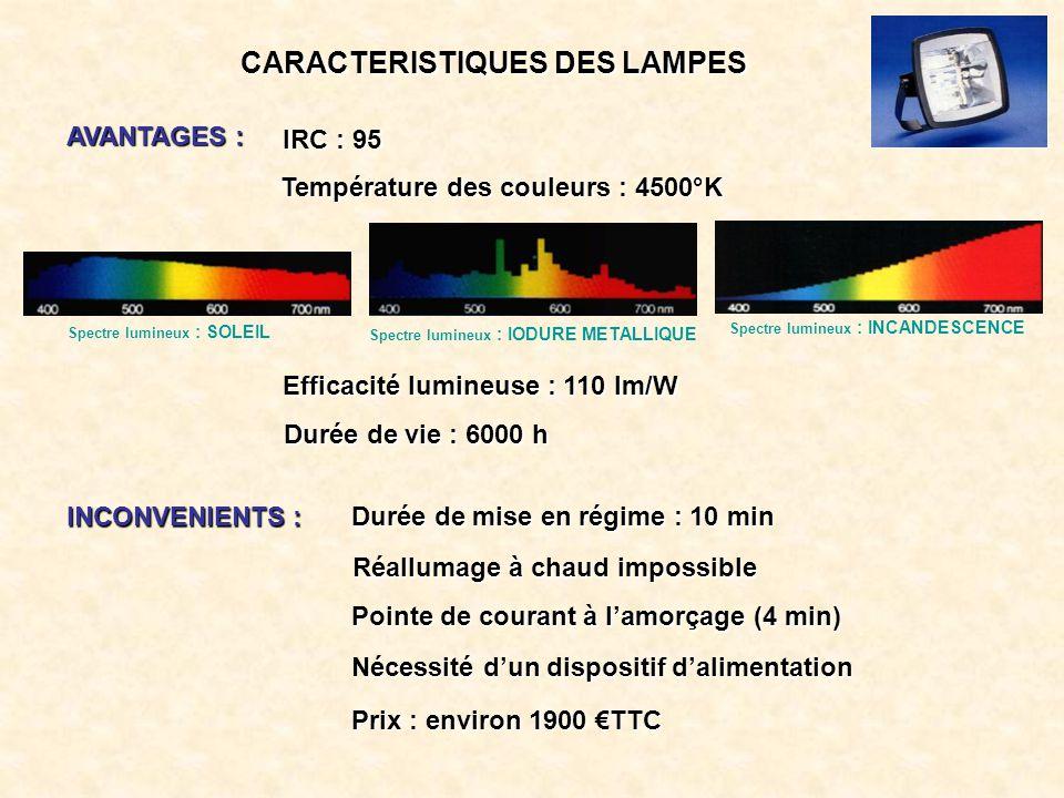CARACTERISTIQUES DES LAMPES AVANTAGES : IRC : 95 Efficacité lumineuse : 110 lm/W Durée de vie : 6000 h Température des couleurs : 4500°K INCONVENIENTS