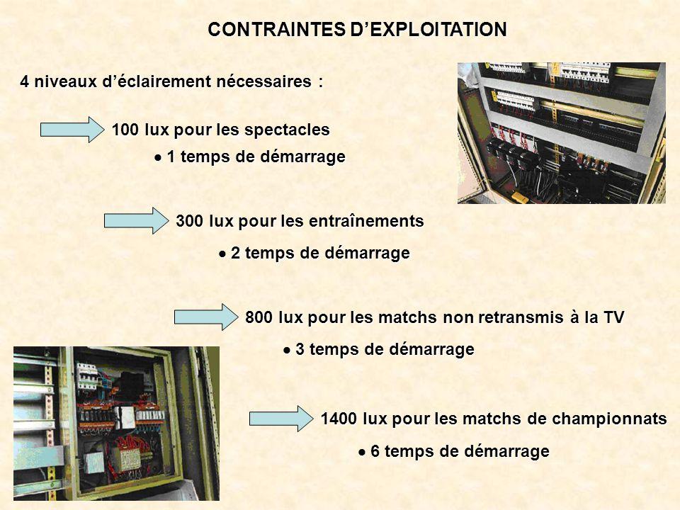 CONTRAINTES D'EXPLOITATION 4 niveaux d'éclairement nécessaires : 1400 lux pour les matchs de championnats  6 temps de démarrage 800 lux pour les matc