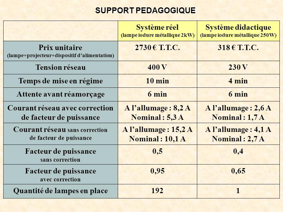 SUPPORT PEDAGOGIQUE Système réel (lampe iodure métallique 2kW) Système didactique (lampe iodure métallique 250W) Prix unitaire (lampe+projecteur+dispo