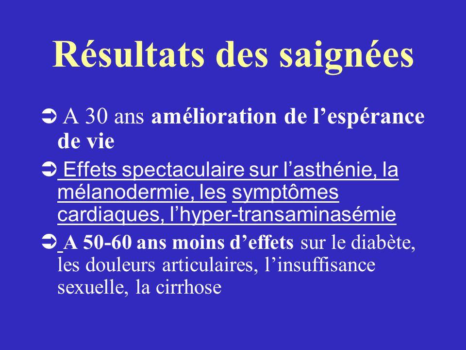 Résultats des saignées  A 30 ans amélioration de l'espérance de vie  Effets spectaculaire sur l'asthénie, la mélanodermie, les symptômes cardiaques,