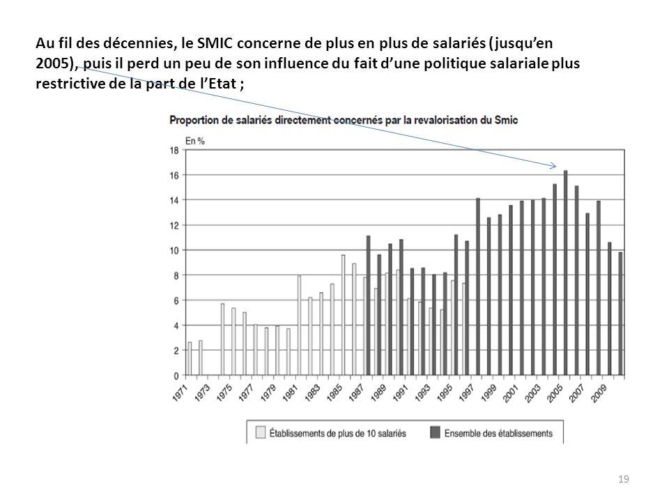 19 Au fil des décennies, le SMIC concerne de plus en plus de salariés (jusqu'en 2005), puis il perd un peu de son influence du fait d'une politique salariale plus restrictive de la part de l'Etat ;