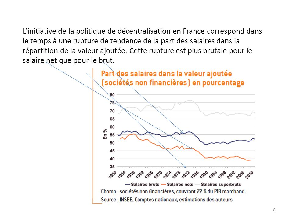 8 L'initiative de la politique de décentralisation en France correspond dans le temps à une rupture de tendance de la part des salaires dans la répartition de la valeur ajoutée.
