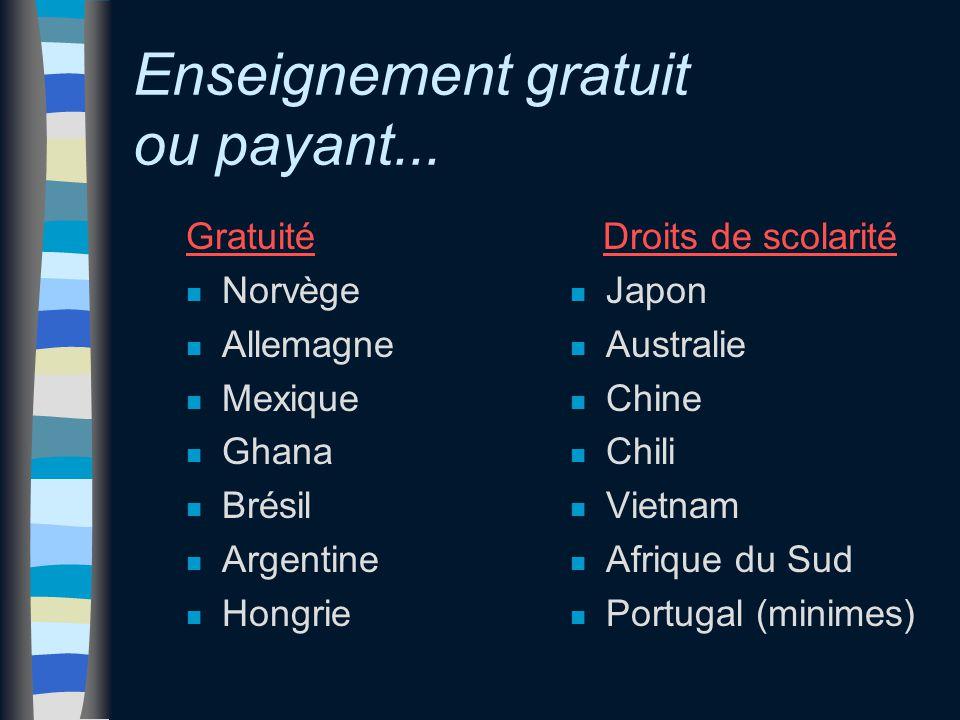 Enseignement gratuit ou payant... Gratuité n Norvège n Allemagne n Mexique n Ghana n Brésil n Argentine n Hongrie Droits de scolarité n Japon n Austra