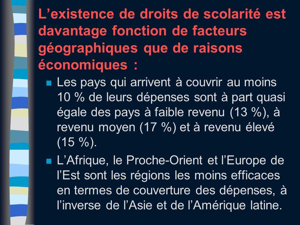 L'existence de droits de scolarité est davantage fonction de facteurs géographiques que de raisons économiques : n Les pays qui arrivent à couvrir au moins 10 % de leurs dépenses sont à part quasi égale des pays à faible revenu (13 %), à revenu moyen (17 %) et à revenu élevé (15 %).