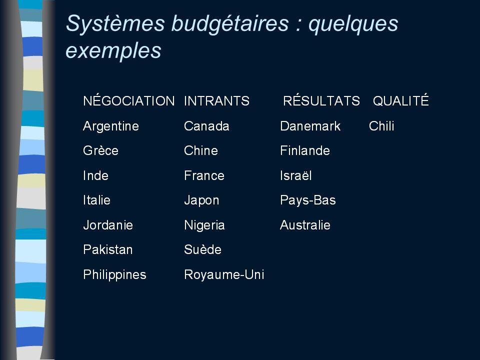Systèmes budgétaires : quelques exemples