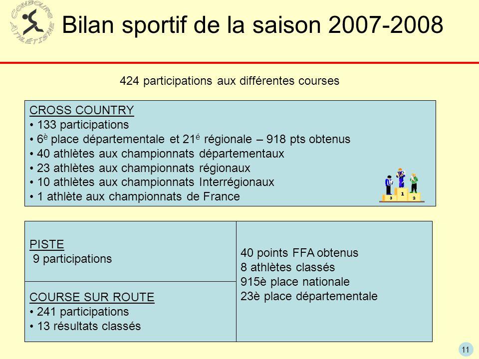 11 Bilan sportif de la saison 2007-2008 424 participations aux différentes courses CROSS COUNTRY 133 participations 6 è place départementale et 21 é r