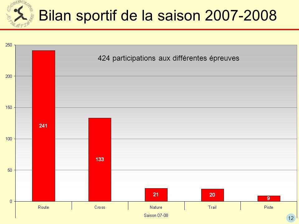 12 Bilan sportif de la saison 2007-2008 424 participations aux différentes épreuves