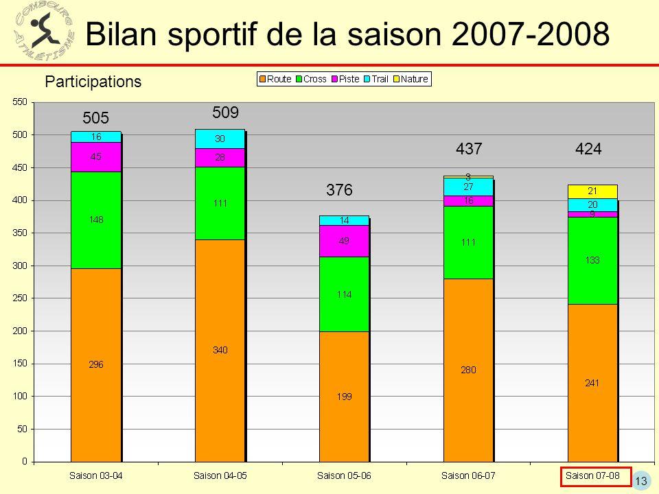 13 Bilan sportif de la saison 2007-2008 424437 376 509 505 Participations